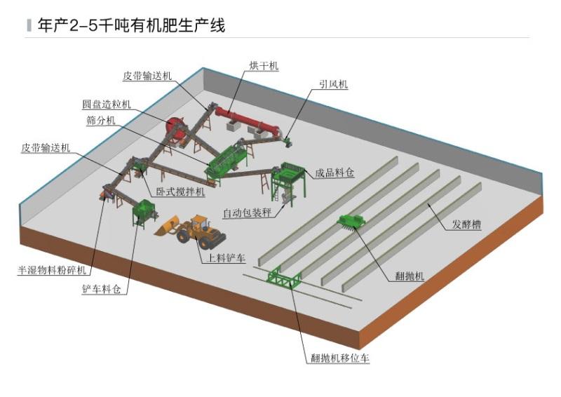 场地图+生产工艺_年产2-5千吨有机肥生产线.jpg