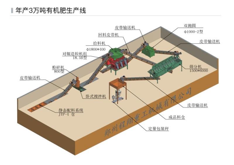 场地图+生产工艺_年产3万吨有机肥生产线.jpg